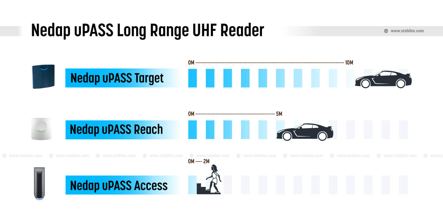 Nedap uPASS Long Range UHF Reader