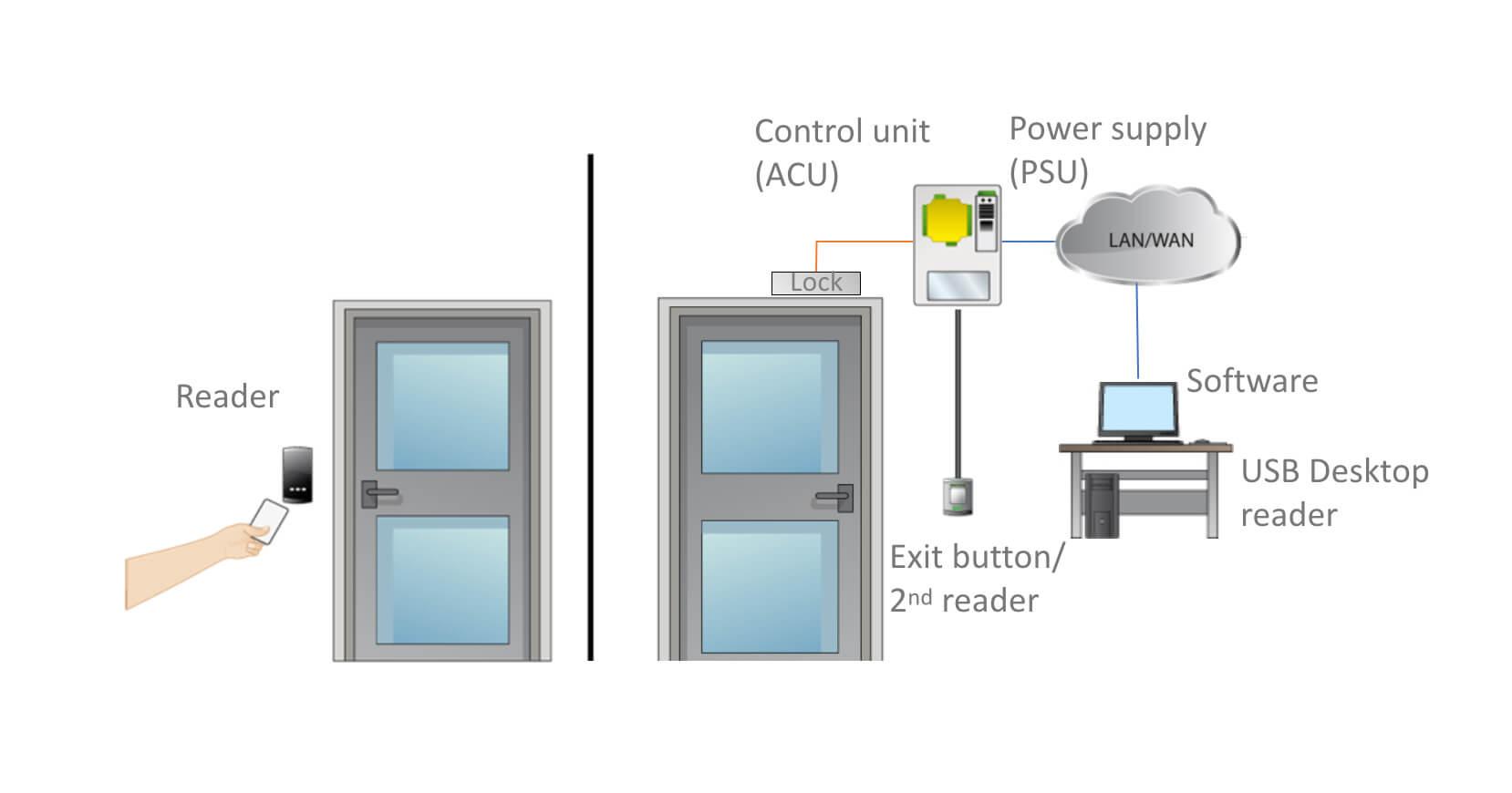 paxton-network-door