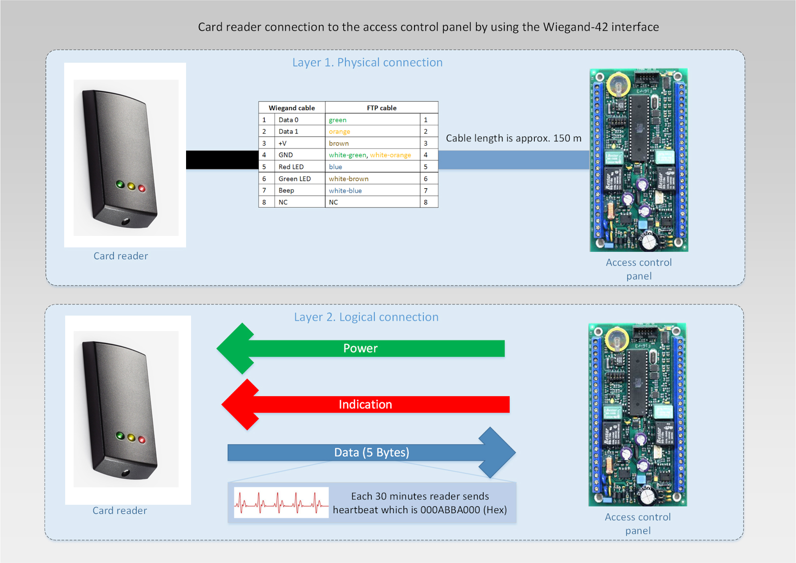 How-Does-Wiegand-Interface-Works