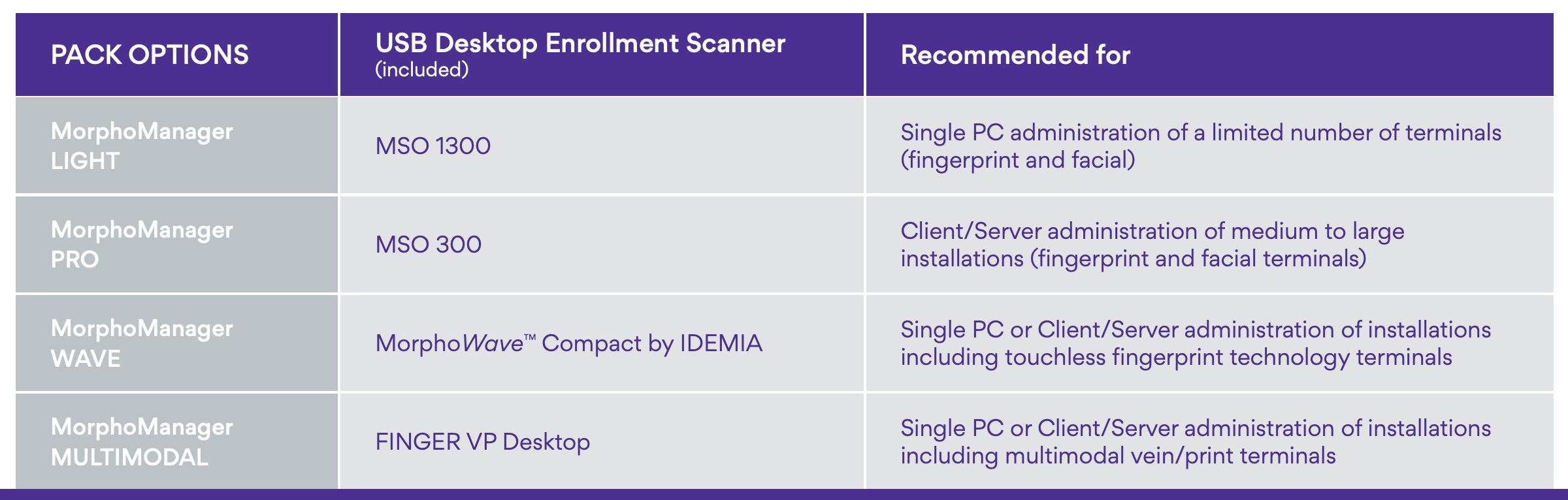 IDEMIA-MorphoManager-table