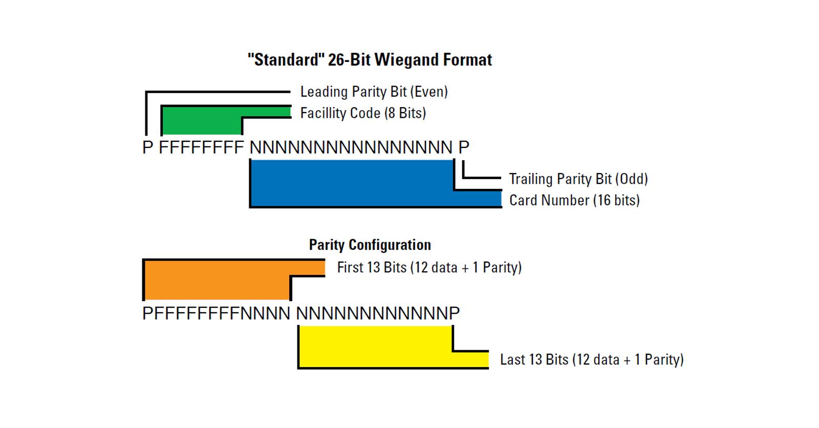 Wiegand-Protocol
