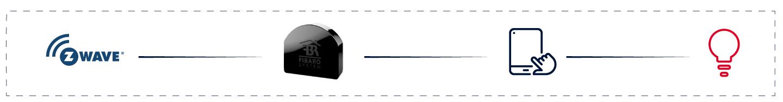 fibaro--rgbw-controller-2-fgrgbwm-442-tablet-connect-stebilex-systems