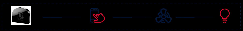fibaro-rgbw-controller-2-two-device-connect-stebilex-systems
