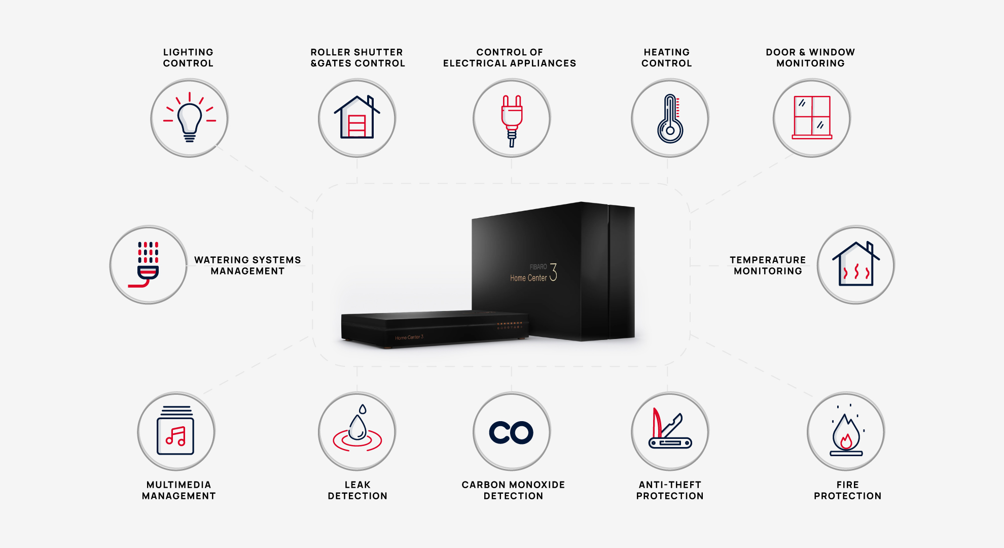 Fibaro Supplier UAE Stebilex Systems